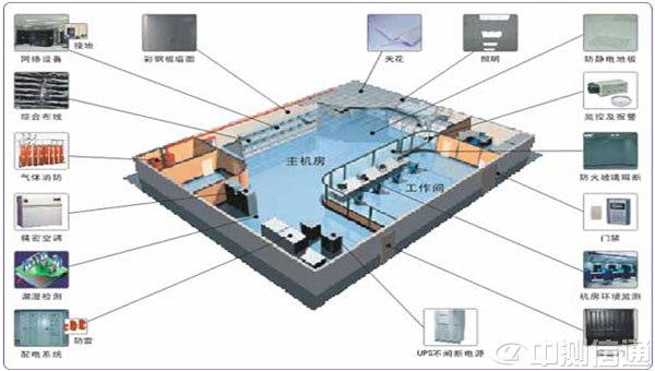 谈机房供电系统的设计(一)