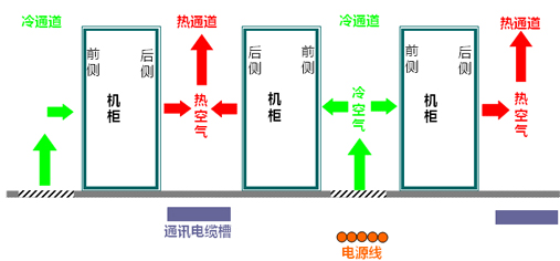 机房工程系统结构示意图